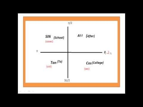 TRIGONOMETRY ( Quadrant System)