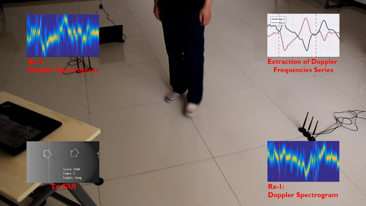 Inferring Motion Direction using Commodity Wi-Fi for