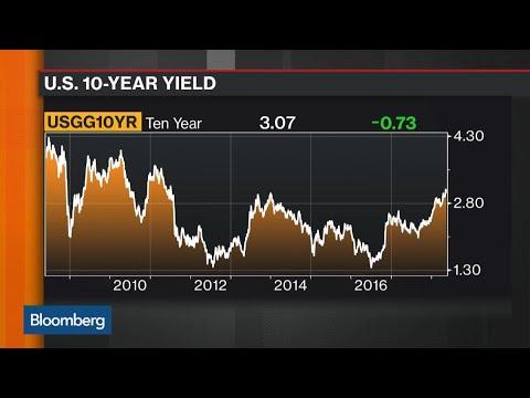 Bond Market Finally Breaking Down, Says JPM's Michele