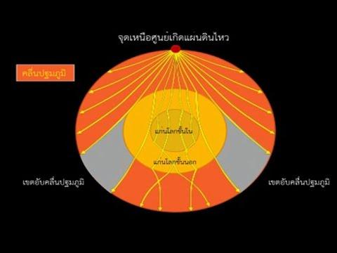 การเคลื่อนที่ของคลื่น P และคลื่น S ผ่านโครงสร้างโลก วิทยาศาสตร์ ม.4-6 (โลก และดาราศาสตร์)