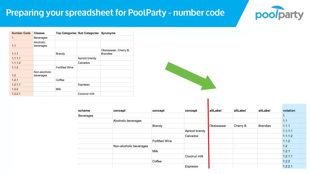Import an Excel Sheet into PoolParty - PoolParty Manual 6 0