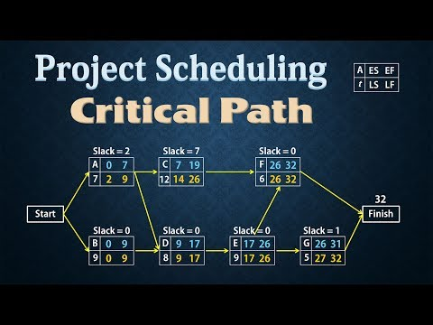 Project Scheduling - PERT/CPM | Finding Critical Path