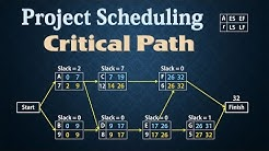 Project Scheduling - PERT/CPM   Finding Critical Path