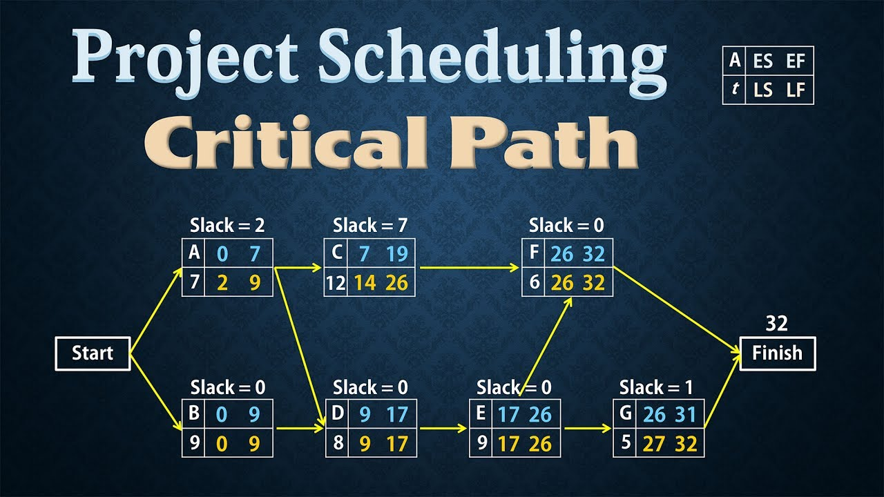 project scheduling pert cpm finding critical path [ 1280 x 720 Pixel ]