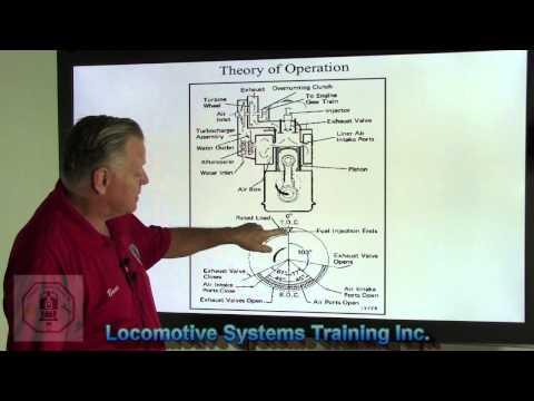 LSTV-006 EMD Engine Theory of Operation - Engine Oil