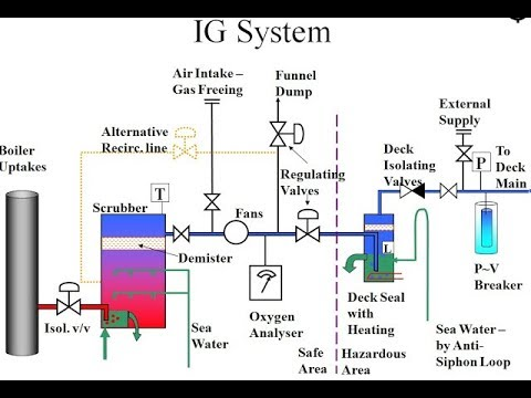 What is an Inert Gas or IG System on Tankers?