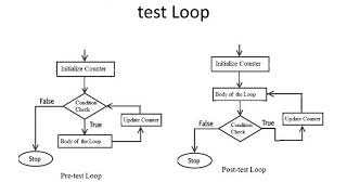 Decision Making and Looping in C