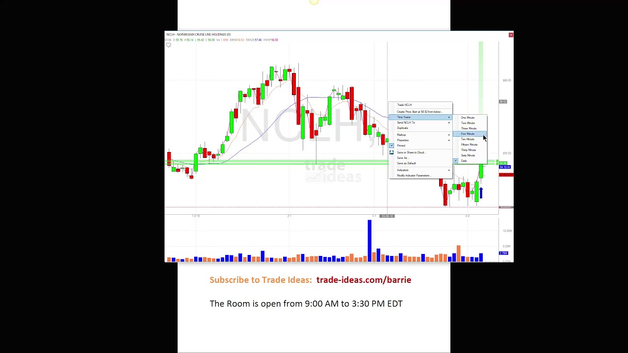 Trade Ideas Live Trading Room Recap Thursday April 5, 2018 - YouTube