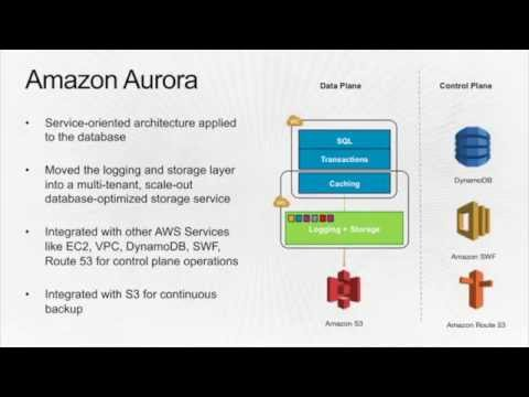Aurora Database Architecture by Amazon Web Services