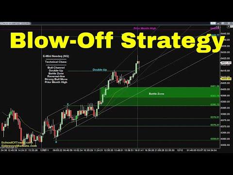 Blow-Off Trading Strategy | Crude Oil, Emini, Nasdaq, Gold & Euro