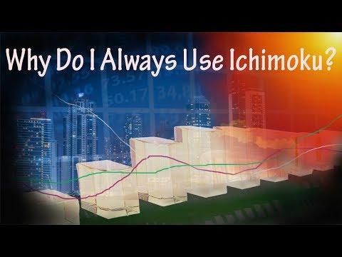 Why Do I Always Use Ichimoku? - Forex Trading Opportunities - Market Analysis