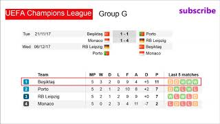 Football. Champions League 2017/2018 | Results. Fixtures. Table. Groups E. F. G. H. Match day 5