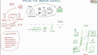 The Road to Dynamic IT - A Whiteboard Journey from Static to Dynamic Infrastructure and ITaaS