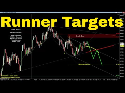 Runner Targets for Friday | Crude Oil, Emini, Nasdaq, Gold & Euro