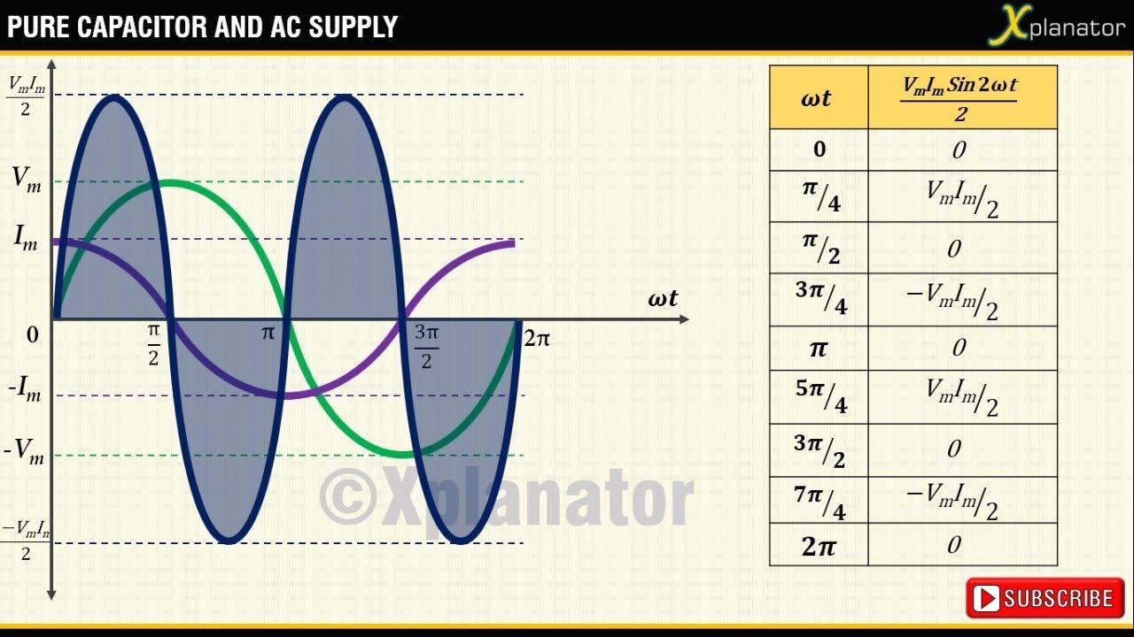 pure capcitor across ac supply current equation power equation phasor diagram power plot [ 1280 x 720 Pixel ]