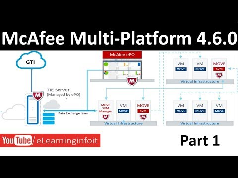 McAfee Move Mulit platform 4 6 0 Information  2017  Part 1💻