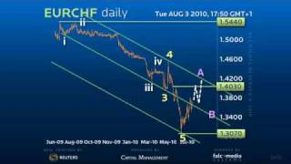 Forex Trading Strategy on Euro Swiss - Classic Elliott Wave Reversal!