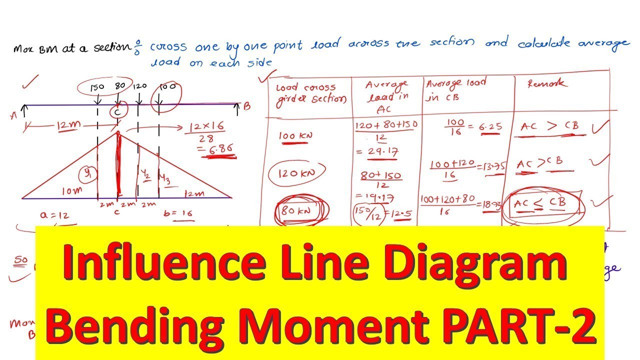 Influence Line Diagram Part 2 Bending Moment Calculation Point