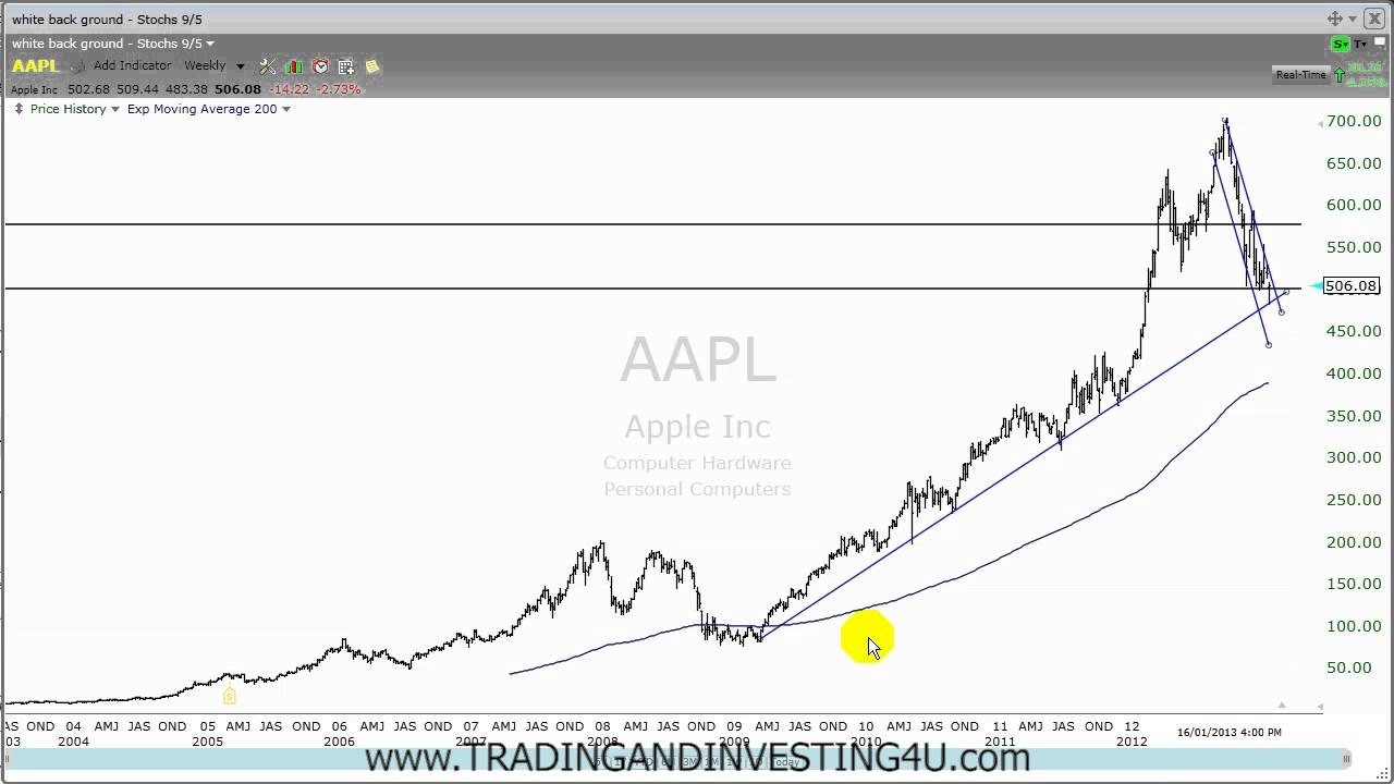 how to read and understand stock charts