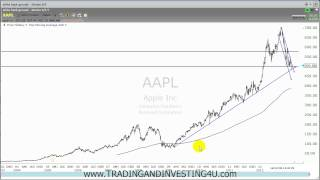 Stock aapl - How To Read Stock Charts - Powerfull Technique(Stock aapl - How To Read Stock Charts - Powerfull Technique We post free education all the time on our facebook: ..., 2013-01-17T02:40:18.000Z)