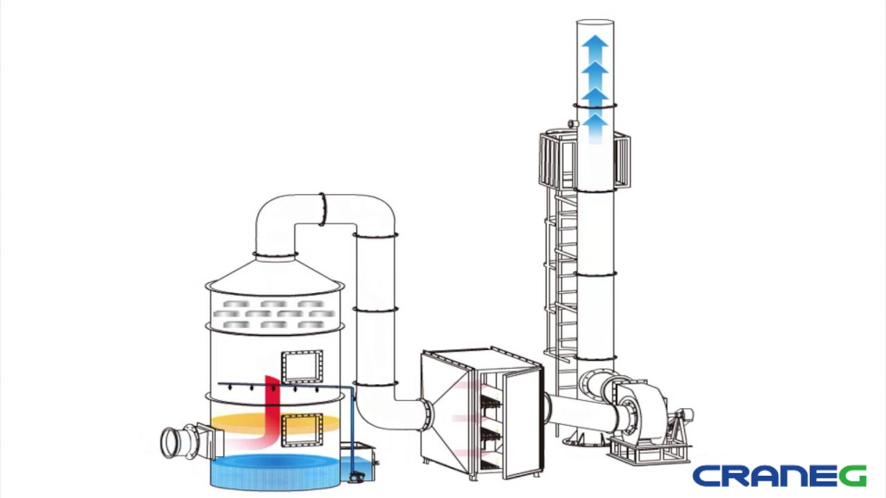 Wet Scrubber and Active Carbon Purification Equipment (CraneGlobal Limited)