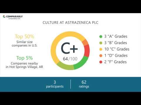 Astrazeneca PLC Employee Reviews - Q3 2018