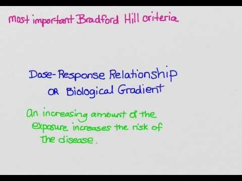 Bradford Hill causal criteria