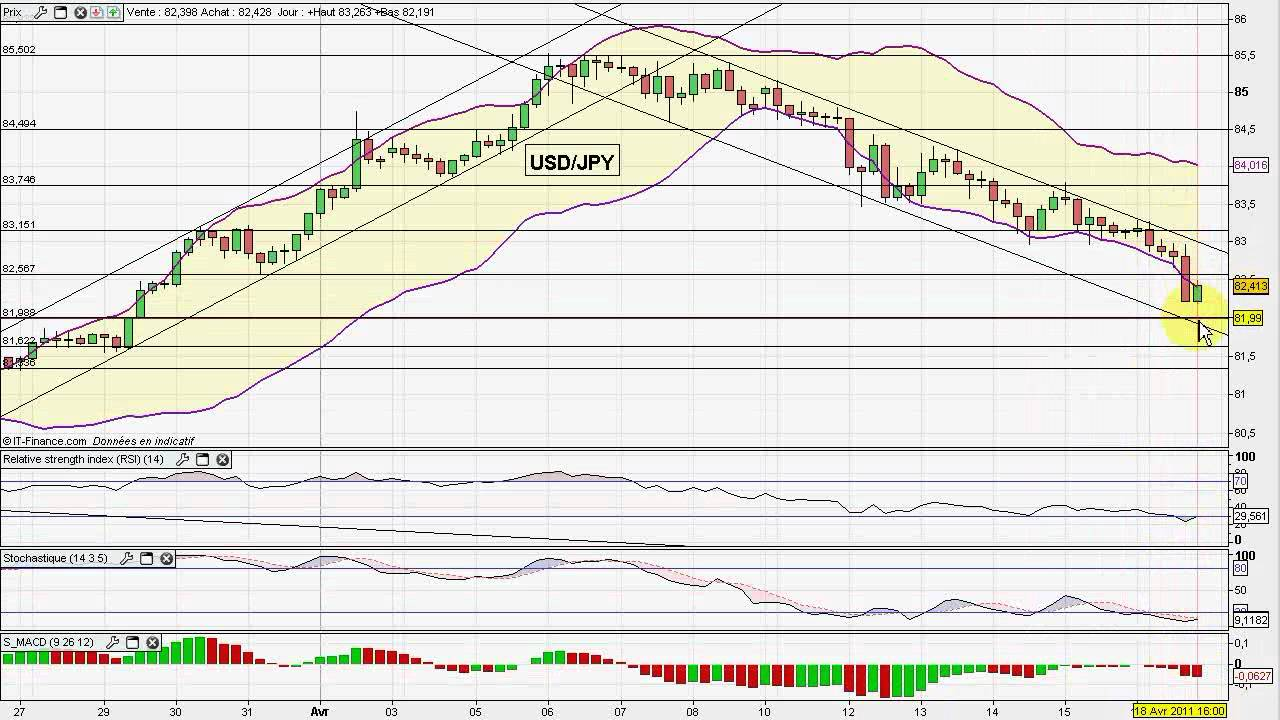 Analyse du marché Forex. Approche technique et fondamentale - Admiral Markets - Admiral Markets
