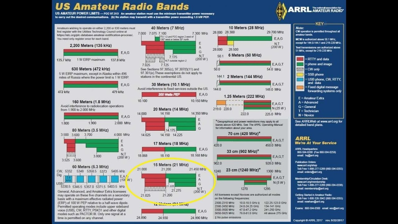 Learning The HF Ham Bands: 15 Meters/21MHZ, Introduction To HF