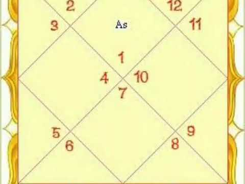 Know your Spouse through Birth Chart