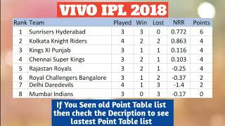 VIVO IPL 2018   POINT TABLE LIST AS ON 17TH APRIL 2018