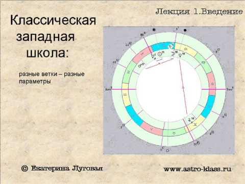 Видеоурок астрология