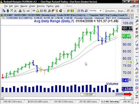 Fundamental vs. Technical Analysis – Trading Crude Oil Futures in 2008