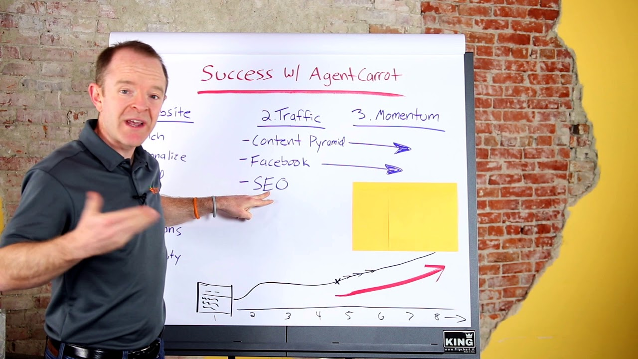 The AgentCarrot 3 Phase Success Playbook - Get Launched, Get Traffic, Scale Up