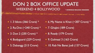 Don 2 Movie: Weekend 4 Collections