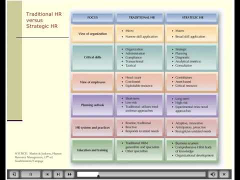 Strategic Human Resource Management MGMT 430