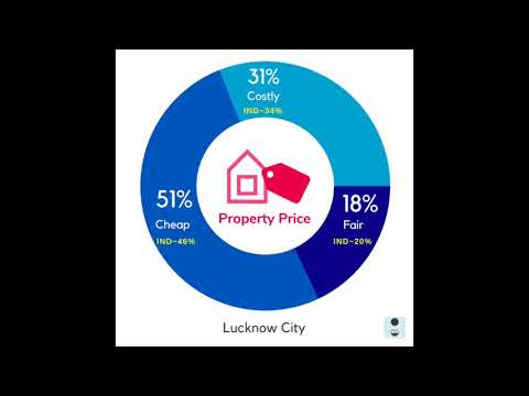 Value of Money at Lucknow homes