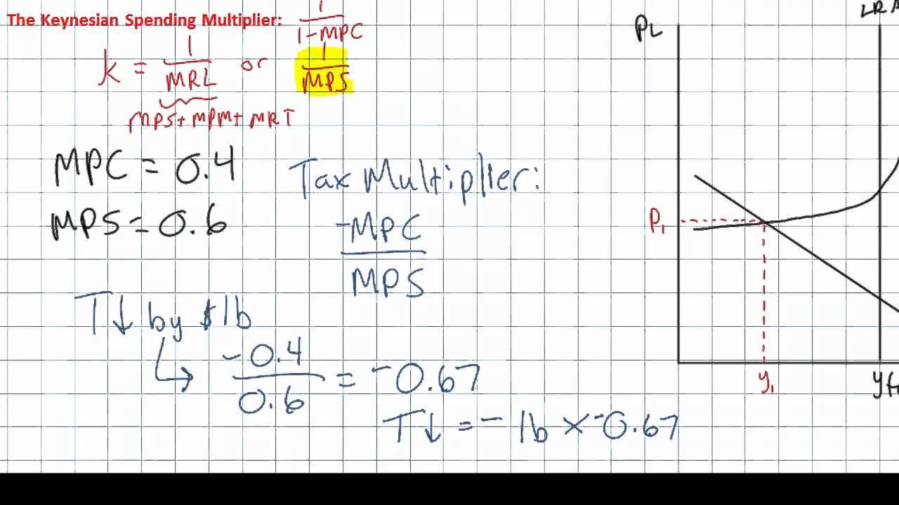 tax multiplier