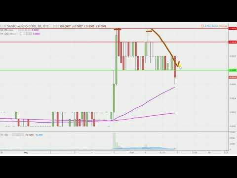 Santo Mining Corporation - SANP Stock Chart Technical Analysis for 05-08-18