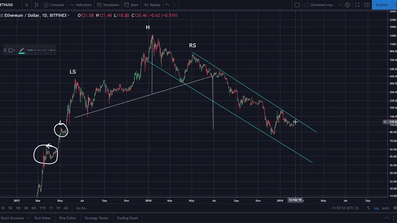 Ethereum (ETH) Update: What's the Direction of the Trend?