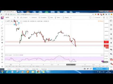 Nifty 50 Technical Analysis & Signals | Bank Nifty Technical Analysis: 7 March 2018