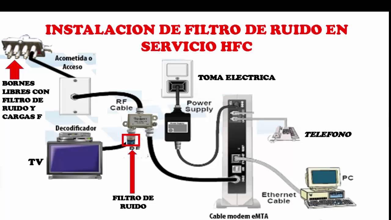 Instalacion de filtro de ruido para hfc curso de for Amplificador tv cable coaxial