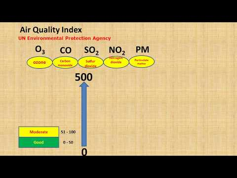 Air Quality Index.