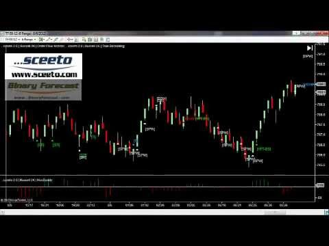 Winning Binary Options Trades Daily report 6th August Russell TF Futures