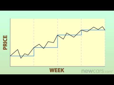Kelley Blue Book vs. Black Book - Quick-Tips - NewCars.com - YouTube