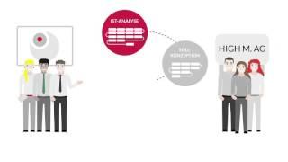 IAM-Prozessmodell: die Best-Practice-Lösung für Ihr Unternehmen