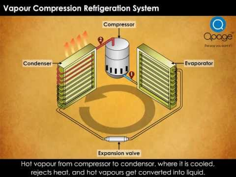 Vapour Compression Refrigeration System Youtube