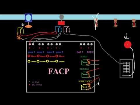hqdefault?sqp= oaymwEWCKgBEF5IWvKriqkDCQgBFQAAhkIYAQ==&rs=AOn4CLCIMOMdIFJHtmiA4FersMF7Gsd_pQ wiring a zonecheck addressable flow switch youtube potter pba 1206 wiring diagram at bakdesigns.co