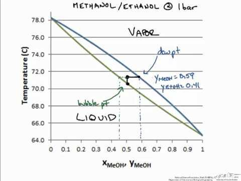 Phase Equilibrium: Txy Diagram  YouTube