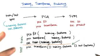Where to use training vs testing data 3 - Intro to Machine Learning